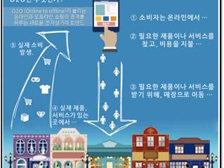우리 곁에 있는 미래(13) – 우리 곁에 있는 미래(13) – 온라인으로 즐기는 오프라인 쇼핑, O2O (Online to Offline) 서비스.