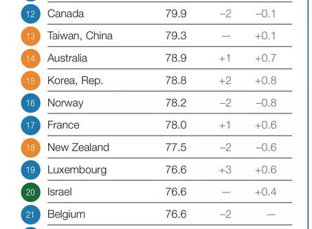 2018全球竞争力比利时排名第21位 ,倒退了2名是因为这些原因……