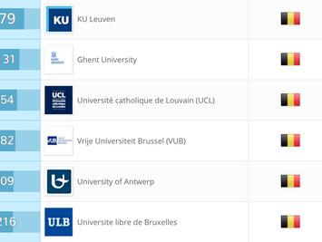 2017年度QS世界大学排名鲁汶大学名列比利时榜首