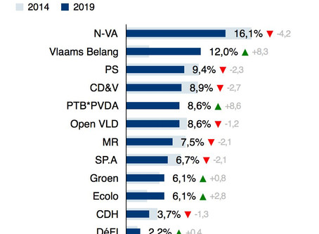 比国大选结果:N-VA胜出!但为何极右翼Vlaams Belang能成最大赢家?