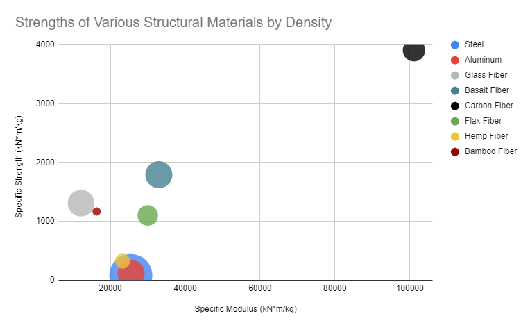 A chart that visualizes how different advanced composite fibers compare to structural metals