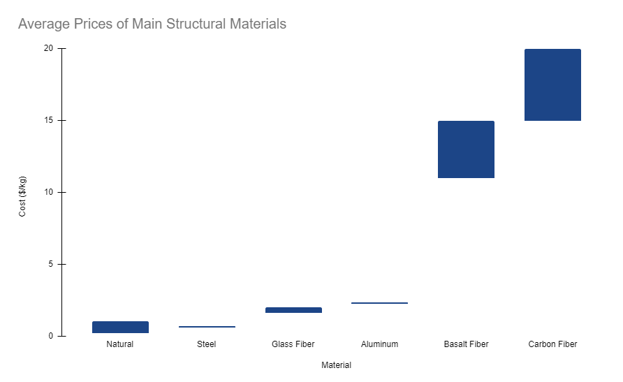 Chart showing the relative price ranges of the different structural material