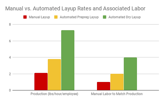 Manual vs. Automated Layup Rates and Ass
