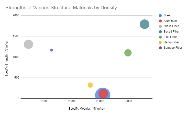 Chart of different structural fibers and metals by strength and density