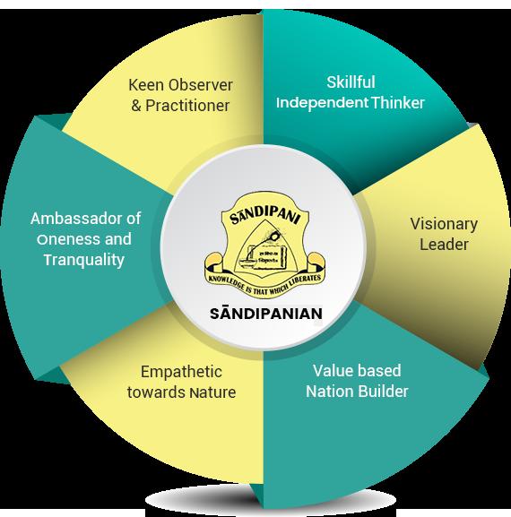 sandipaniGraph.png