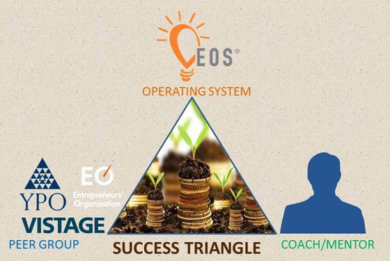 Triangle for Business Success