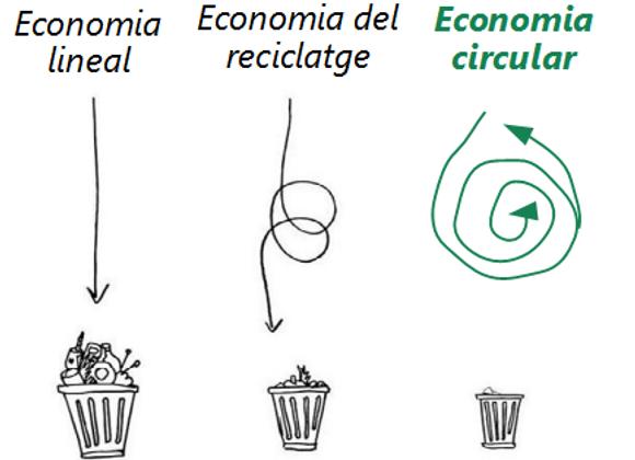 Servei Compartit de Gestió Ambiental i de Residus