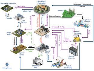 La simbiosi industrial o cóm aplicar els conceptes d'economia circular en un municipi.