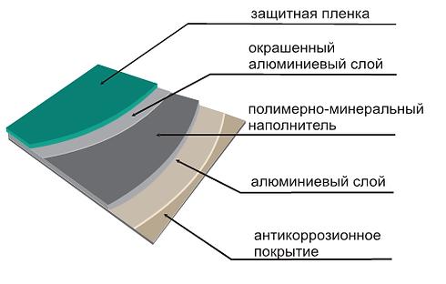 алюминиевые композитные панели цена украина