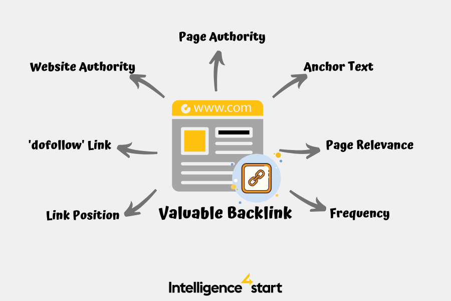 what is a good backlink