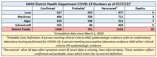 COVID Numbers 072821.PNG