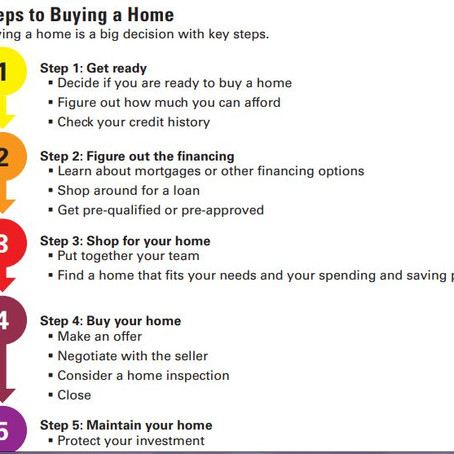 Steps to Buying a Home-Let Me Guide You