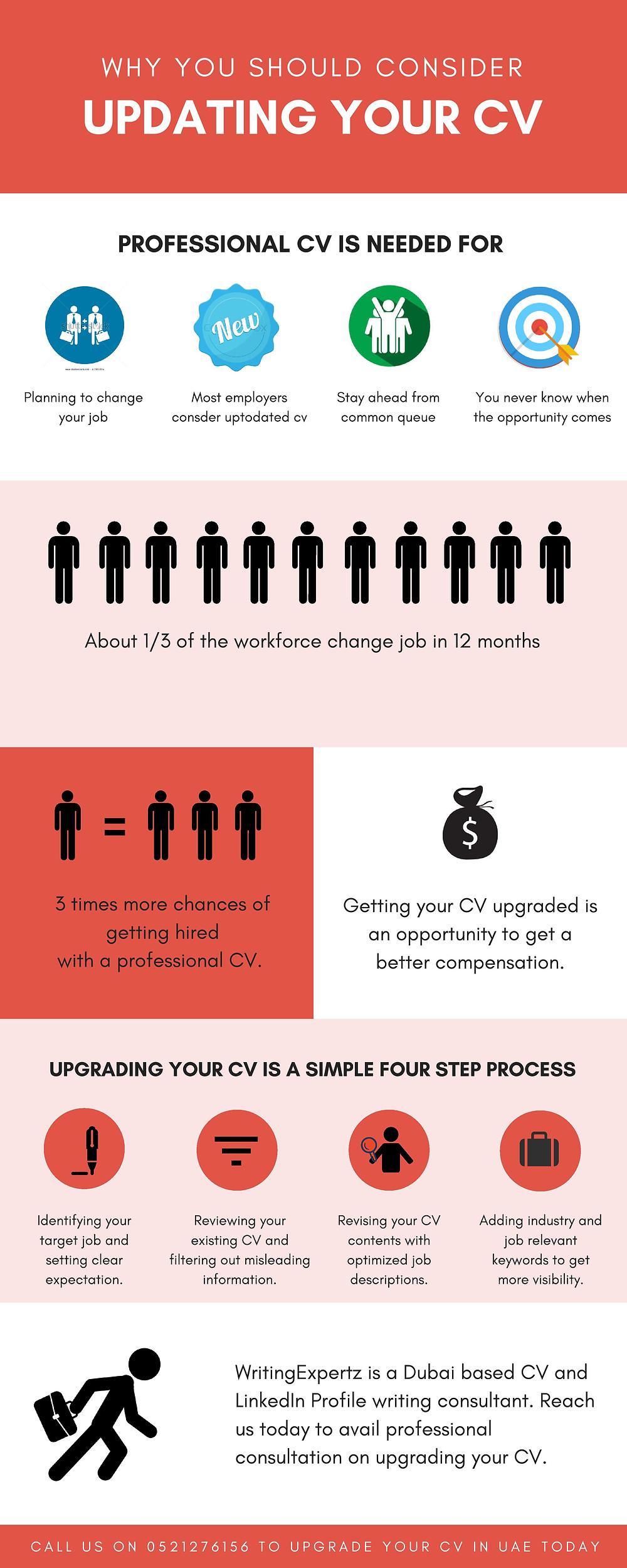 Why to upgrade your CV in Dubai Sharjah Abu Dhabi UAE