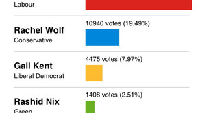 Here's the full breakdown of the 2017 General Election results for Dulwich and West Norwood.