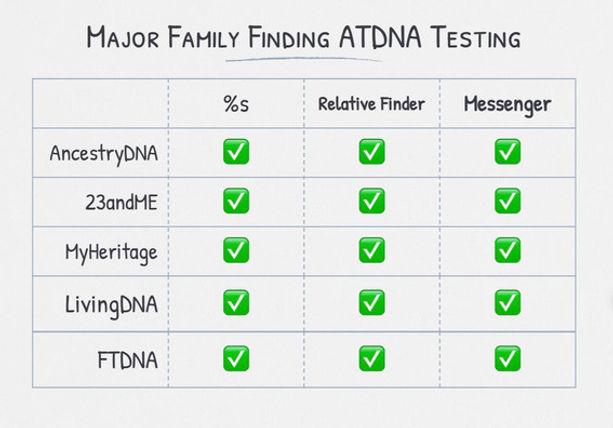 Major AtDNA Testing Companies.jpg
