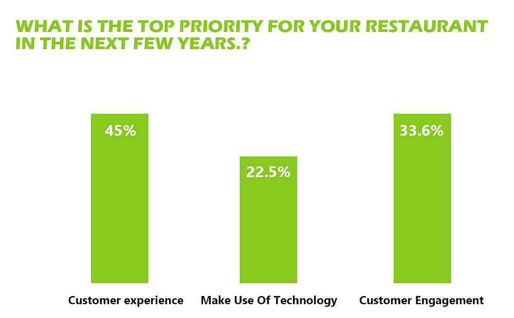 Loft16 Restaurant brand management