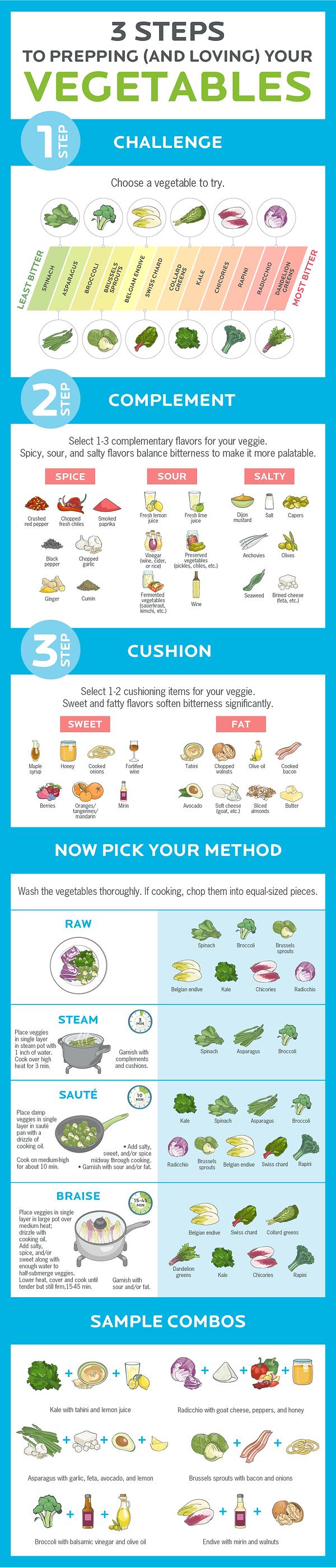 Loving Veggies Infograph.png
