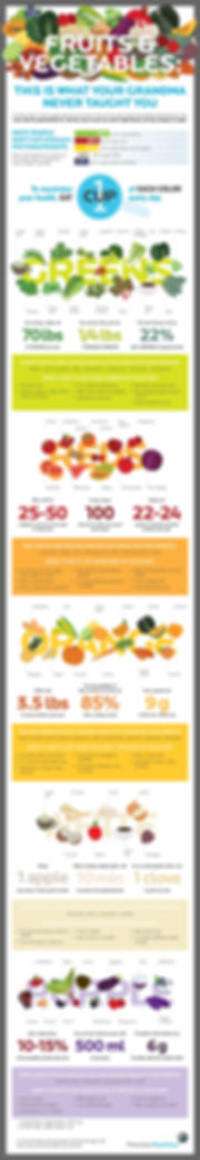 Fruits and Veggies Infograph.jpeg