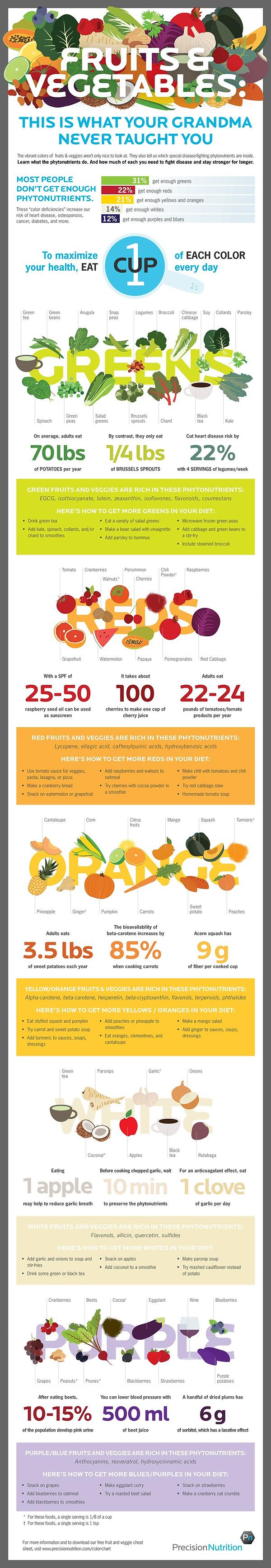 Fruits and Veggies Infograph.jpeg