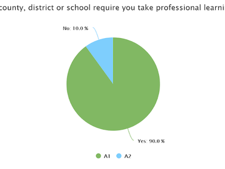 What Teachers Are Saying About Their Professional Learning Courses