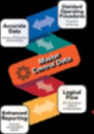 Master Control Data Info Graphic