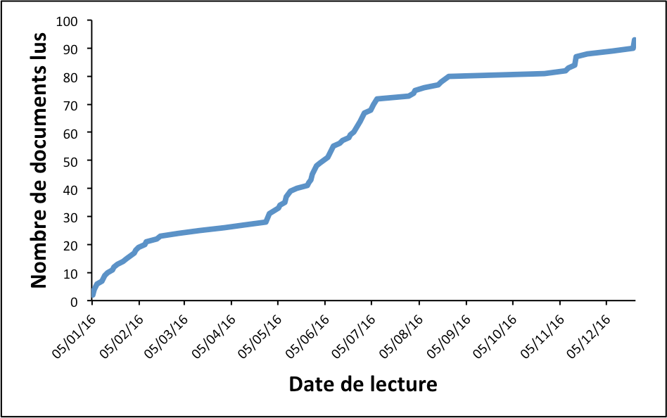 Nombre cumulé de documents lus en 2016