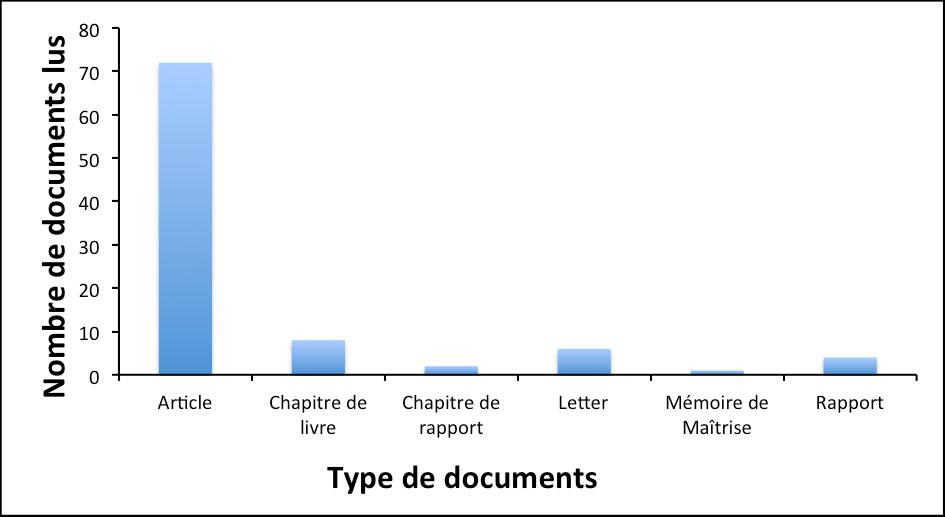 Les différents types de documents lus