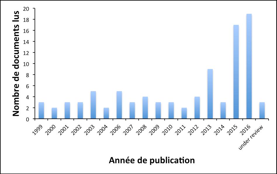 Année de publication des documents lus