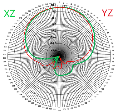 reverse 500 MHz pattern.png