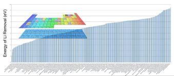 Calculs à Haut Débit dans l'Environnement Logiciel MedeA