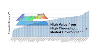High Value from High Throughput in the MedeA Environment