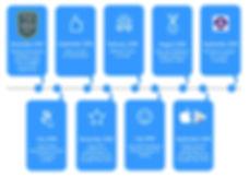 10 iBleat Website Milestones.jpg