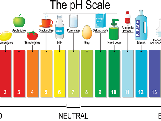 COMMON DRINKS AND THEIR pH LEVELS