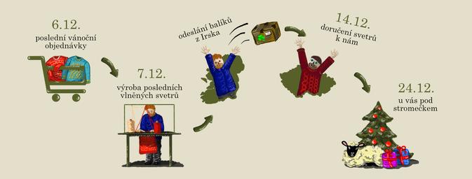 Vevlnce - Last orders before Christmas