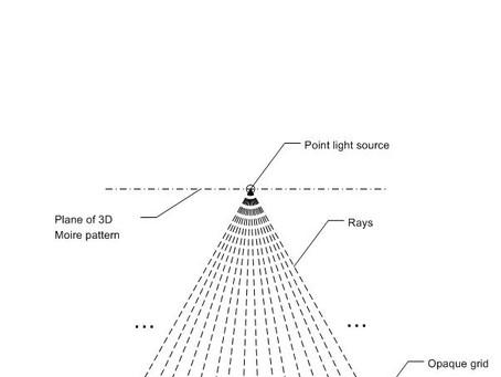 The 3D Moire Law