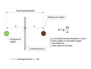 3D lenticular picture depth design