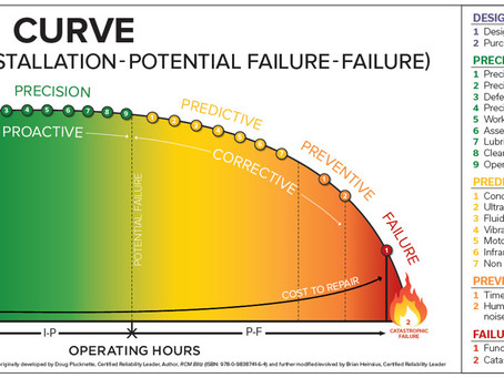 The recent D-I-P-F Curve.  Reality or just catchy?