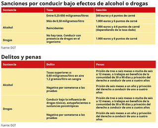 Controles de Alcohol y Drogas