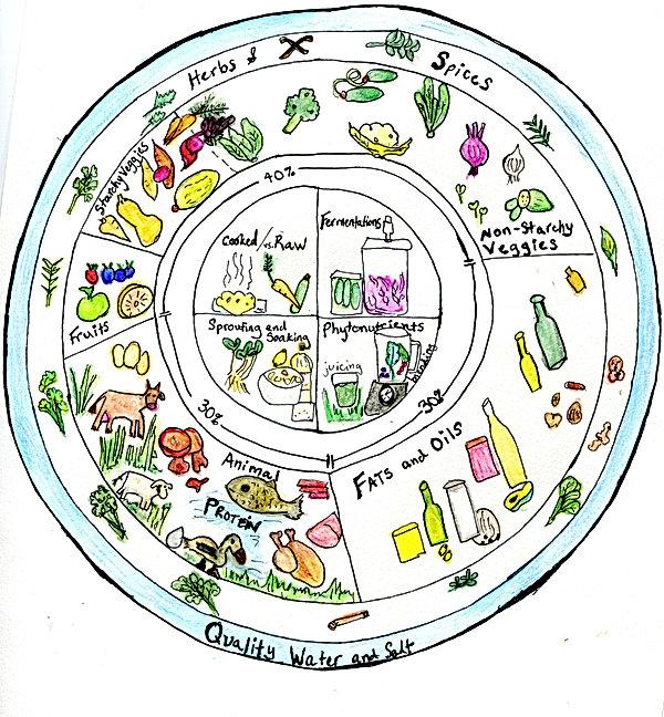 The final food wheel.jpg