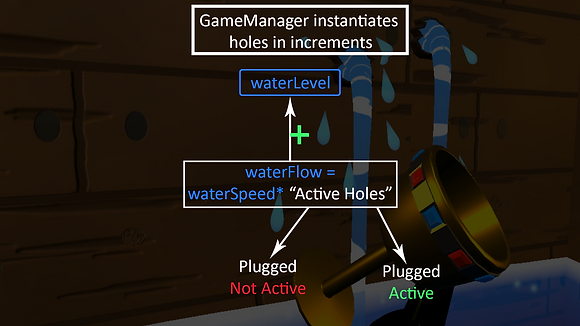 H2O-NO - Game Logic.png