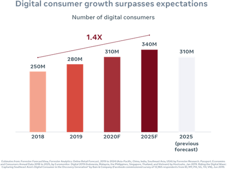 Digital Consumers: Today and Tomorrow