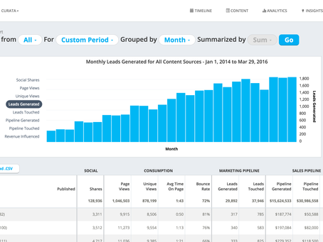 5 Useful Content Curation Tools that Every Marketer Should Check Out