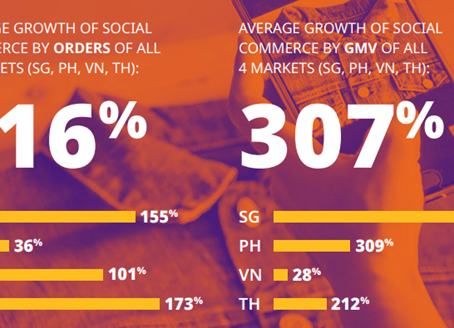 The Rise of Social Commerce in Southeast Asia