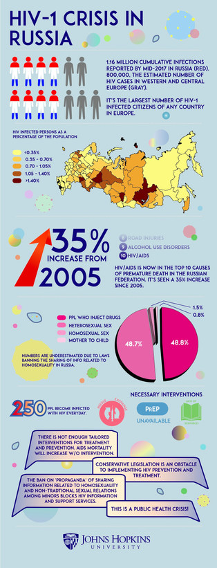 John Hopkins University School of Medicine HIV Research Infographic ver 2