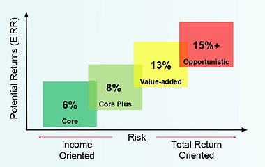 Core Investment Strategies