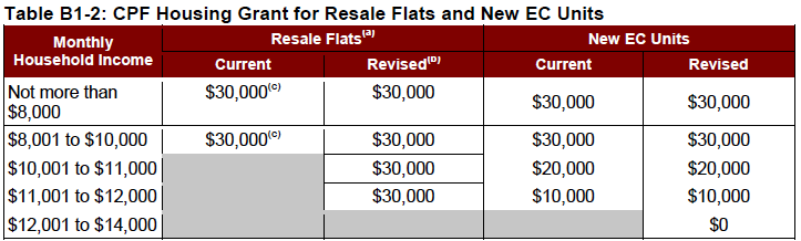 CPF Housing Grant for Resale and New EC Units