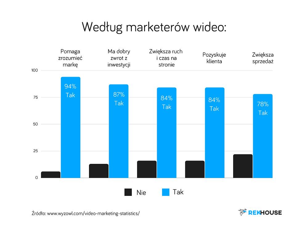 Wykres przedstawiający wzrost i znaczenie video marketingu. Przygotowany przez agencje marketingową Rek House.