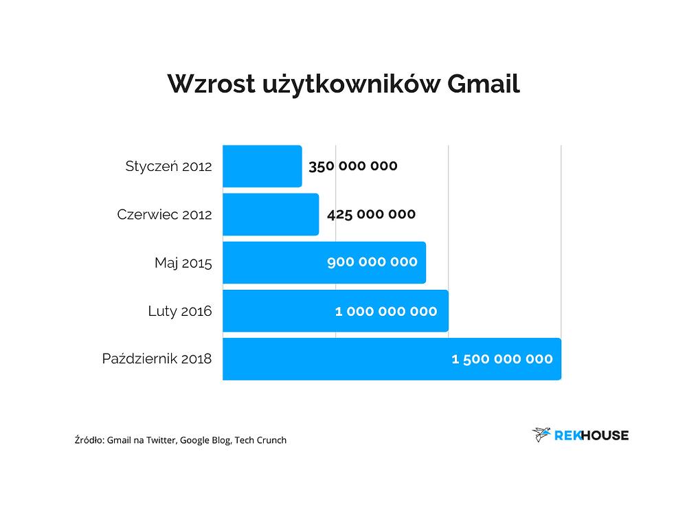 Ile ludzi używa Gmail? Google marketing.