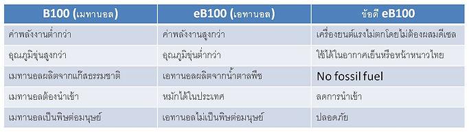 B100 vs eB100.jpg