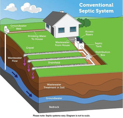 conventional_septic_system-600x575